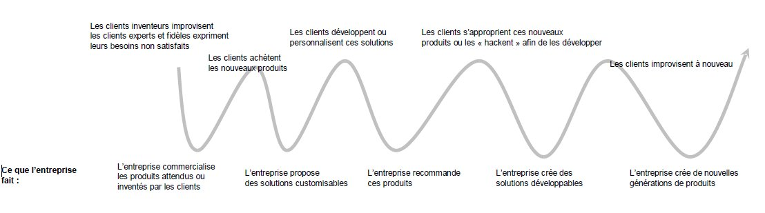 La spirale vertueuse de la co-innovation.