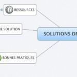 Les solutions de Chat pour la Relation Client (partie 4 / 6)
