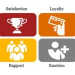 L'Engagement Client (3ème partie) : comment le mesurer