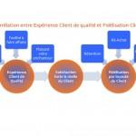 La corrélation entre Fidélité Client et Expérience Client démontrée grâce à une étude de Forrester