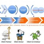 Les niveaux d'implication des clients dans une communauté de cocréation et co-innovation client