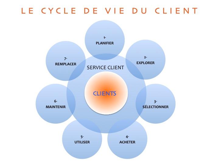 Partir du Cycle de Vie Client pour identifier les phases qui nécessitent de faire une Cartographie des Processus Clients
