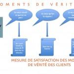 18 exemples d'utilisation de Cartographies de Processus Clients pour booster la Satisfaction Client (3/3)