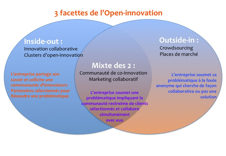 Open innovation crowdsourcing et marketing collaboratif for Idee innovation produit