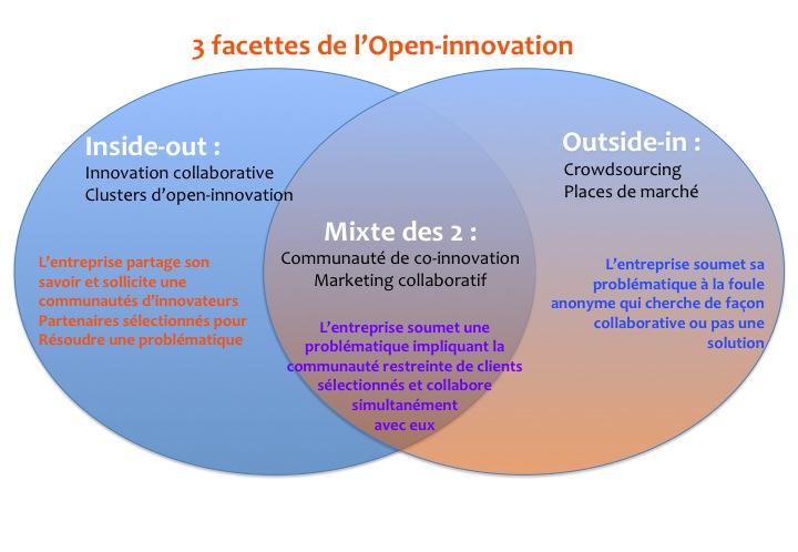 Présentation simplifiée de 3 facettes de l'open-innovation