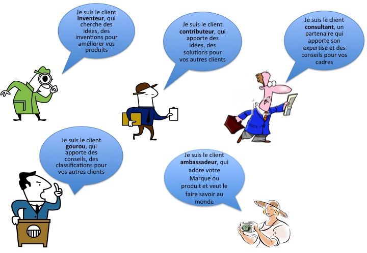 5 profils de clients participants à une communauté en ligne ou en mode présentiel