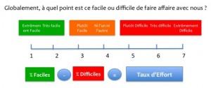 CES_Customer-Effort-Score_Taux-d-Effort-Client