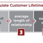Valeur à Vie du Client + Recommandation = Bénéfice