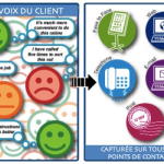 Le Customer Feedback Management essentiel à un programme Voix du Client !