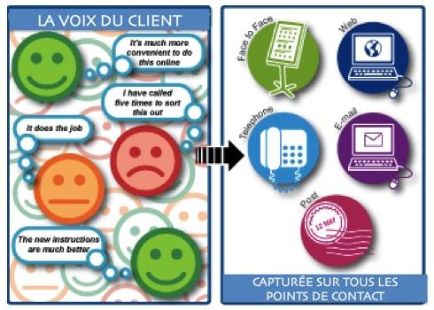 La Voix du Client capturee sur tous le spoints de contact