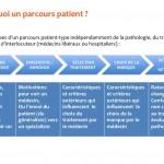 Concevoir une Expérience Patient innovante et véritablement centrée Patients (1/2)