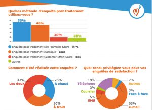 Mesure de la satisfaction post réclamations in Benchmark des kpi d'Easiware 2017